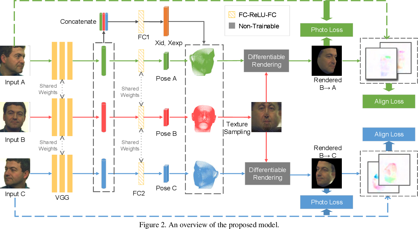 Figure 3 for MVF-Net: Multi-View 3D Face Morphable Model Regression
