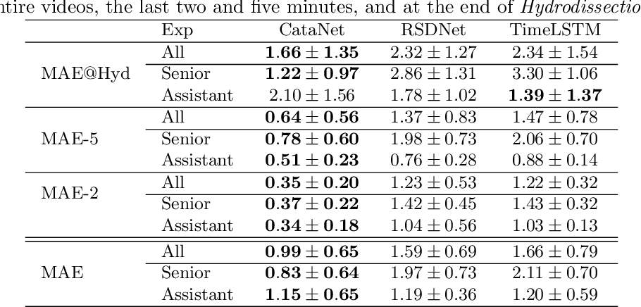 Figure 2 for CataNet: Predicting remaining cataract surgery duration
