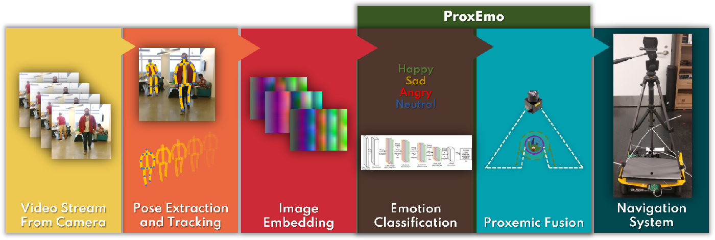 Figure 2 for ProxEmo: Gait-based Emotion Learning and Multi-view Proxemic Fusion for Socially-Aware Robot Navigation