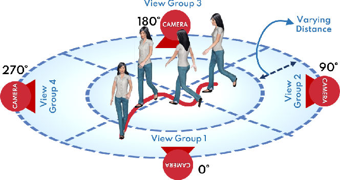 Figure 3 for ProxEmo: Gait-based Emotion Learning and Multi-view Proxemic Fusion for Socially-Aware Robot Navigation