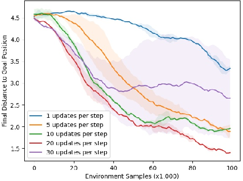 Figure 4 for Temporal Difference Models: Model-Free Deep RL for Model-Based Control