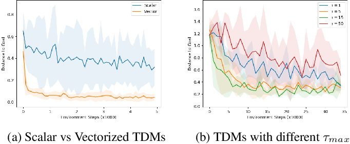 Figure 3 for Temporal Difference Models: Model-Free Deep RL for Model-Based Control
