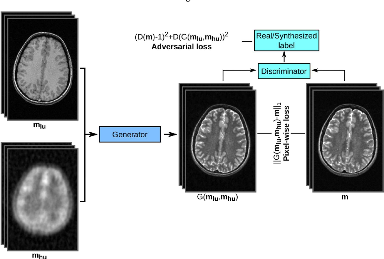 Figure 1 for Synergistic Reconstruction and Synthesis via Generative Adversarial Networks for Accelerated Multi-Contrast MRI