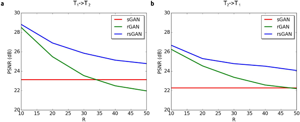 Figure 2 for Synergistic Reconstruction and Synthesis via Generative Adversarial Networks for Accelerated Multi-Contrast MRI
