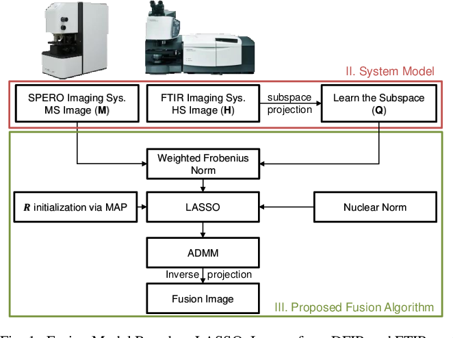 Figure 1 for Hyperspectral-Multispectral Image Fusion with Weighted LASSO
