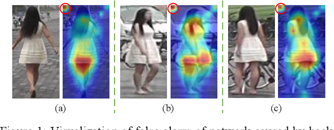Figure 1 for FTN: Foreground-Guided Texture-Focused Person Re-Identification