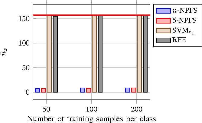 Figure 1 for Fast forward feature selection for the nonlinear classification of hyperspectral images