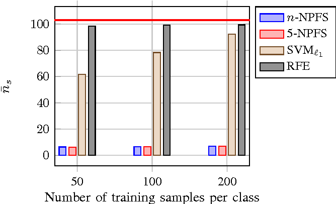 Figure 2 for Fast forward feature selection for the nonlinear classification of hyperspectral images