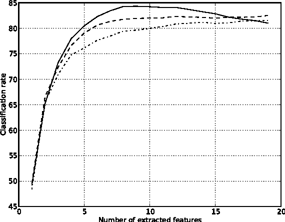 Figure 3 for Fast forward feature selection for the nonlinear classification of hyperspectral images