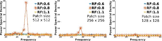 Figure 1 for multi-patch aggregation models for resampling detection