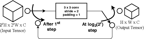Figure 3 for multi-patch aggregation models for resampling detection