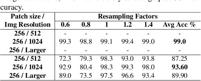 Figure 4 for multi-patch aggregation models for resampling detection