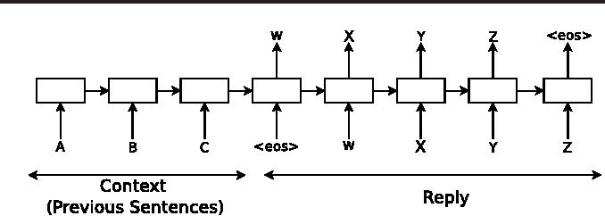 Figure 1 for A Neural Conversational Model