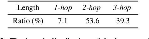 Figure 3 for Unsupervised Pivot Translation for Distant Languages