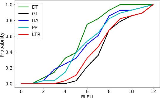 Figure 2 for Unsupervised Pivot Translation for Distant Languages