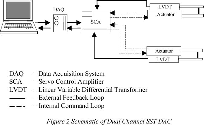 figure 2 from performance validation of electro hydraulic actuator rh semanticscholar org