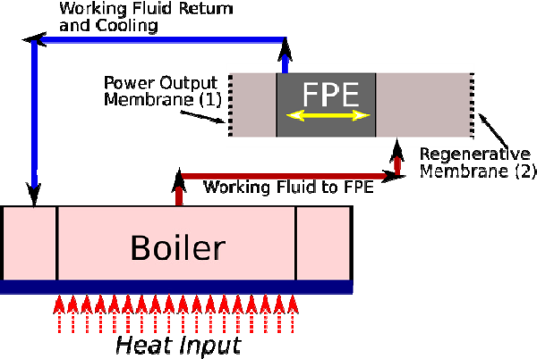 MEMS-Based Boiler Operation from Low Temperature Heat Transfer and ...