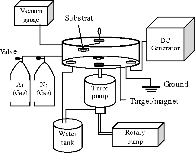 Figure 1 from Characteristic of AlN Layer Deposited by d.c. ... on ammeter schematic, diode schematic, parts schematic, door schematic, magneto schematic, light schematic, capacitor schematic, compressor schematic, tube schematic, control panel schematic, radar schematic, lcd schematic, oven schematic, transistor schematic, spring schematic, solenoid schematic, receiver schematic, power schematic, lamp schematic, transducer schematic,