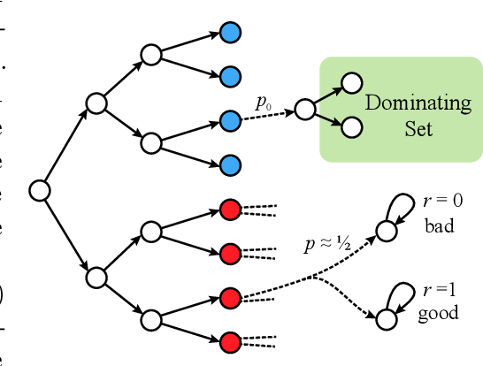 Figure 4 for Reinforcement Learning with Feedback Graphs