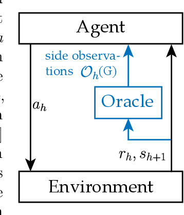 Figure 1 for Reinforcement Learning with Feedback Graphs