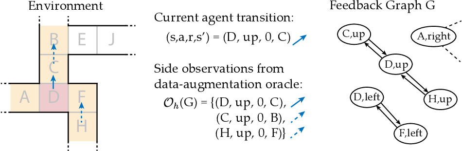 Figure 3 for Reinforcement Learning with Feedback Graphs