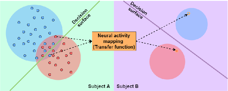 Figure 1 for Deep Cross-Subject Mapping of Neural Activity