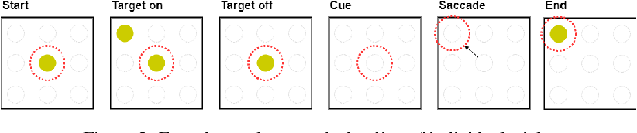 Figure 3 for Deep Cross-Subject Mapping of Neural Activity