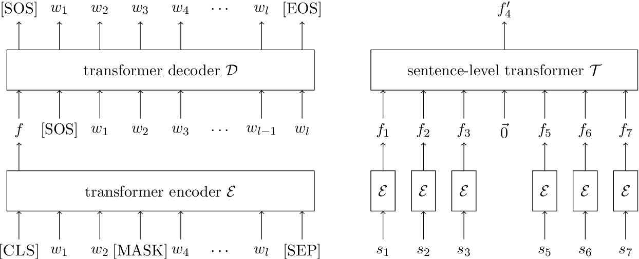 Figure 3 for INSET: Sentence Infilling with Inter-sentential Generative Pre-training