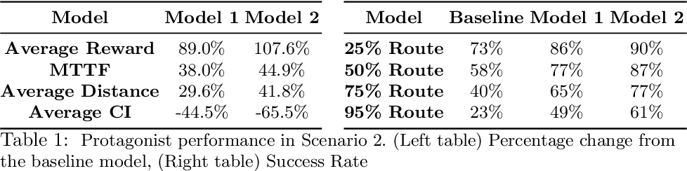 Figure 2 for Towards Safer Self-Driving Through Great PAIN (Physically Adversarial Intelligent Networks)