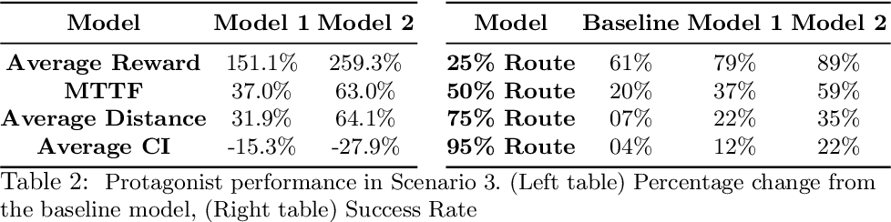 Figure 4 for Towards Safer Self-Driving Through Great PAIN (Physically Adversarial Intelligent Networks)
