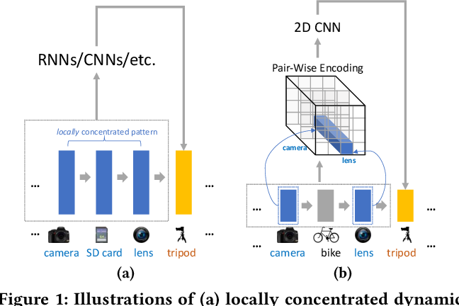 Figure 1 for CosRec: 2D Convolutional Neural Networks for Sequential Recommendation