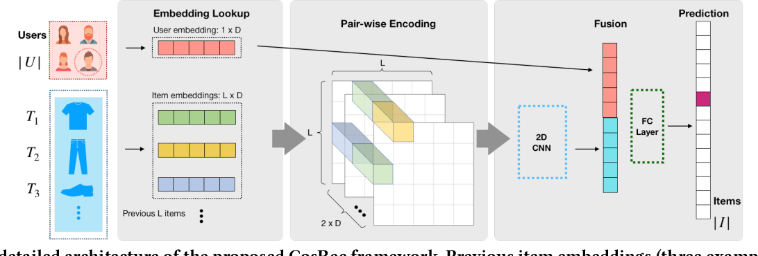 Figure 3 for CosRec: 2D Convolutional Neural Networks for Sequential Recommendation
