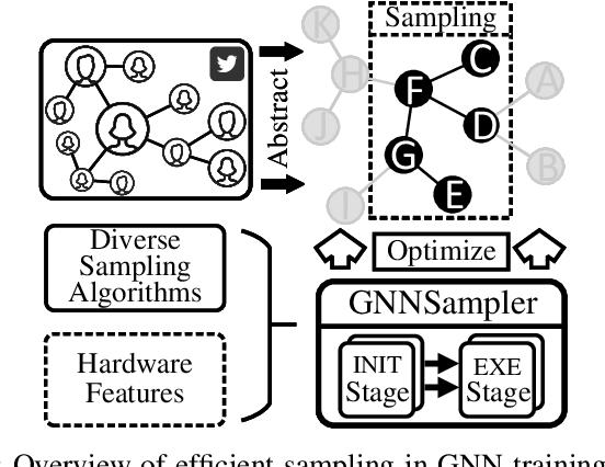 Figure 1 for GNNSampler: Bridging the Gap between Sampling Algorithms of GNN and Hardware