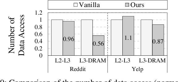 Figure 2 for GNNSampler: Bridging the Gap between Sampling Algorithms of GNN and Hardware