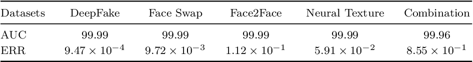 Figure 3 for Deep Detection for Face Manipulation