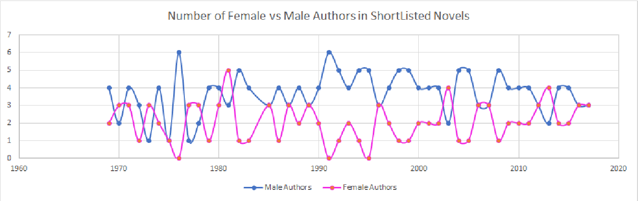 Figure 1 for Judging a Book by its Description : Analyzing Gender Stereotypes in the Man Bookers Prize Winning Fiction