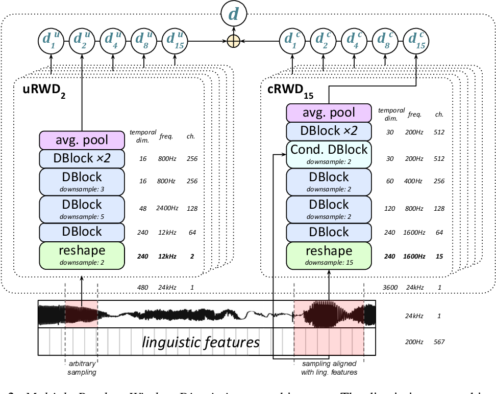 Figure 3 for High Fidelity Speech Synthesis with Adversarial Networks