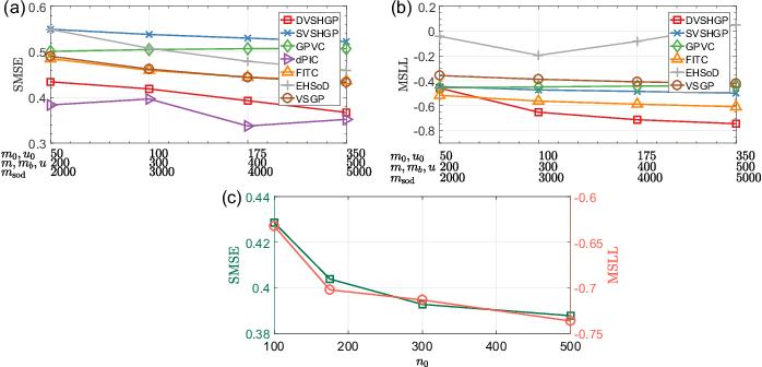 Figure 2 for Large-scale Heteroscedastic Regression via Gaussian Process