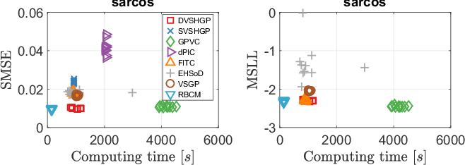 Figure 3 for Large-scale Heteroscedastic Regression via Gaussian Process