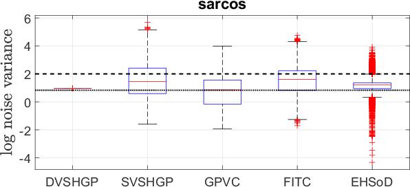 Figure 4 for Large-scale Heteroscedastic Regression via Gaussian Process