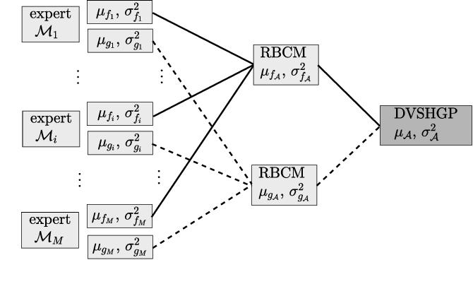 Figure 1 for Large-scale Heteroscedastic Regression via Gaussian Process