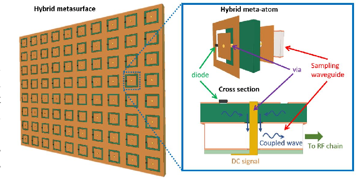 Figure 1 for Hybrid Reconfigurable Intelligent Metasurfaces: Enabling Simultaneous Tunable Reflections and Sensing for 6G Wireless Communications