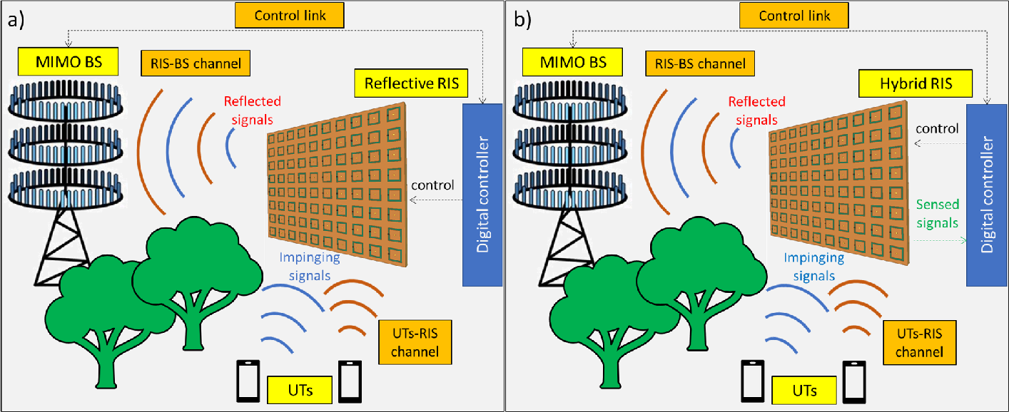 Figure 3 for Hybrid Reconfigurable Intelligent Metasurfaces: Enabling Simultaneous Tunable Reflections and Sensing for 6G Wireless Communications