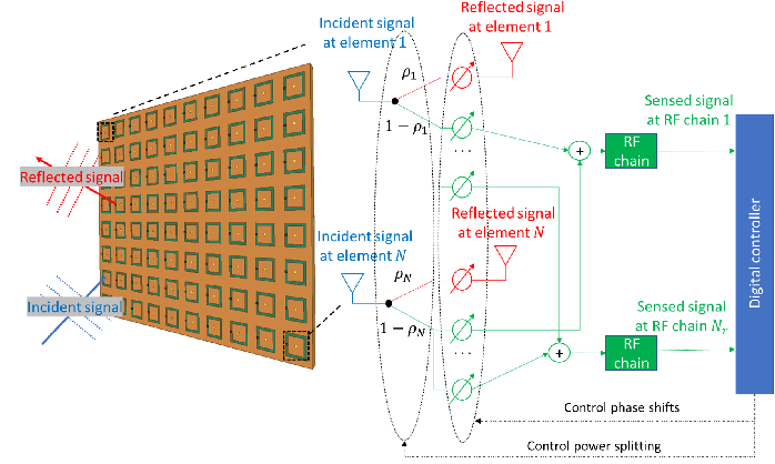 Figure 4 for Hybrid Reconfigurable Intelligent Metasurfaces: Enabling Simultaneous Tunable Reflections and Sensing for 6G Wireless Communications