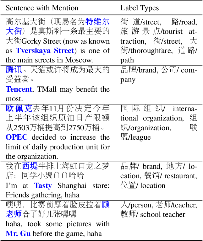 Figure 1 for A Chinese Corpus for Fine-grained Entity Typing