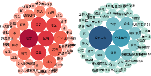 Figure 2 for A Chinese Corpus for Fine-grained Entity Typing