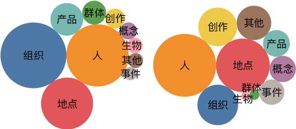 Figure 3 for A Chinese Corpus for Fine-grained Entity Typing