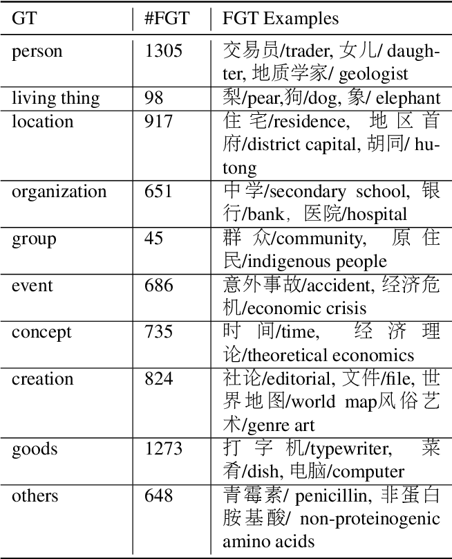 Figure 4 for A Chinese Corpus for Fine-grained Entity Typing