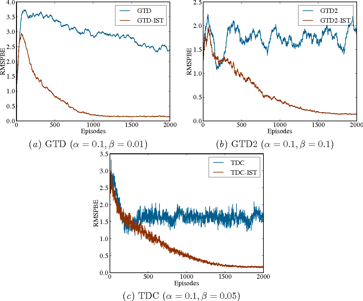 Figure 1 for $\ell_1$ Regularized Gradient Temporal-Difference Learning