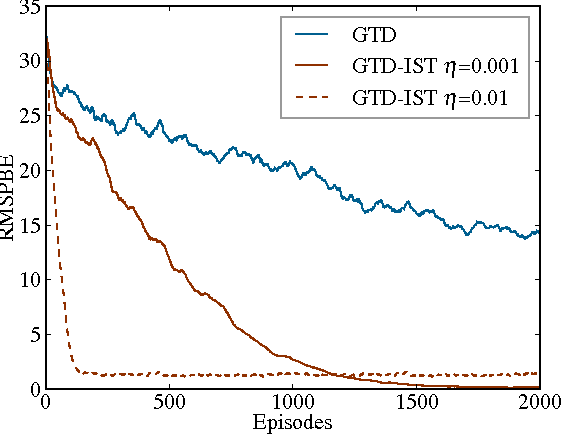 Figure 3 for $\ell_1$ Regularized Gradient Temporal-Difference Learning